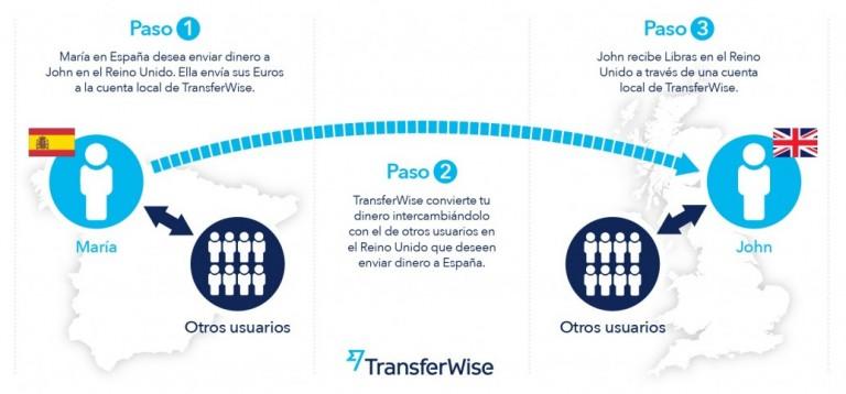 como-funciona-transferwise-768x358