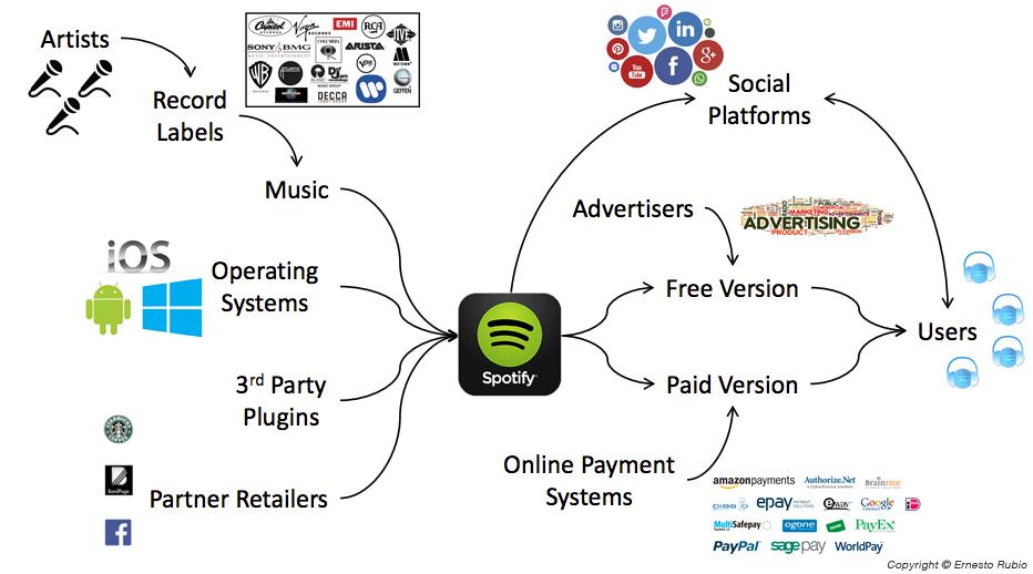 ecosistema de Spotify